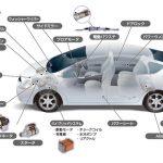 自動車電装化関連銘柄