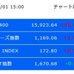 日経平均株価2017年12月1日