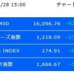 日経平均株価2017年12月28日