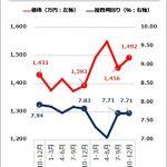 投資マンション価格情報