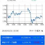 日経平均株価2018年2月21日