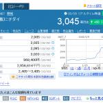 ニチダイ株価