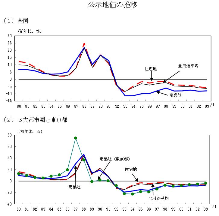 公示地価推移グラフ
