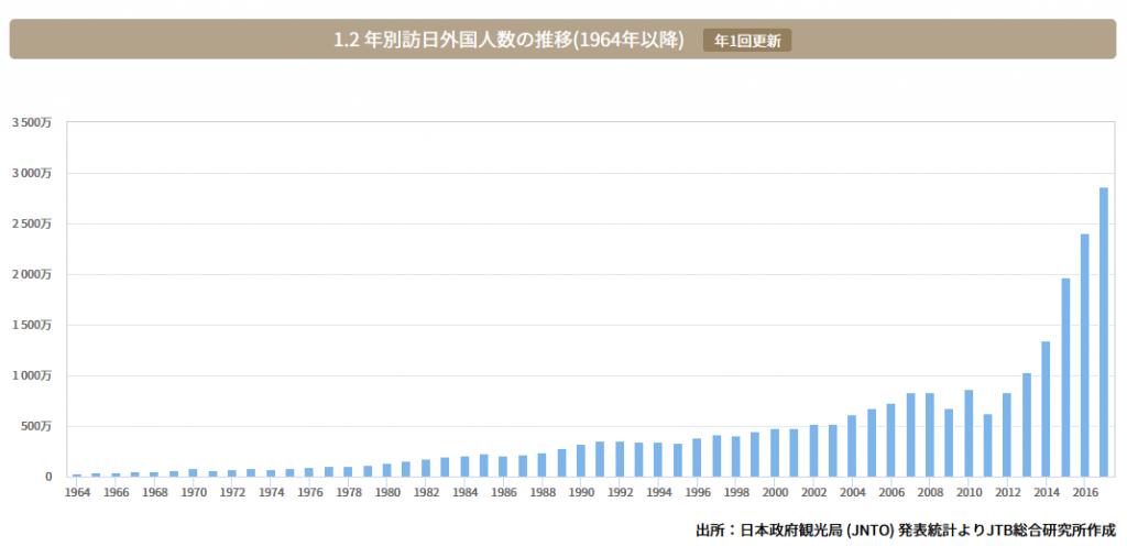 訪日外国人客数グラフ