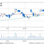 NEC6701-chart
