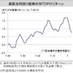 高配当利回り銘柄の対TOPIXリターン