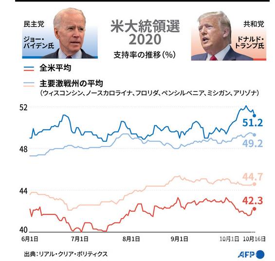 米国大統領選挙支持率